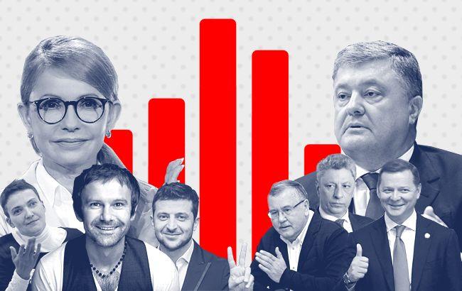 vibory-2019 Рейтинг кандидатов (обновляется) Выборы 2019
